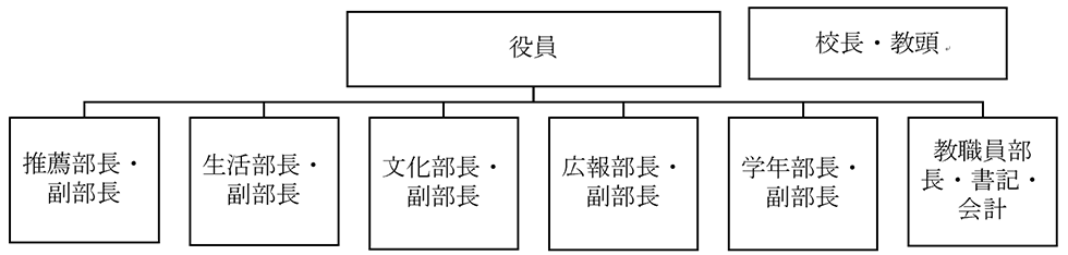 運営委員会組織図